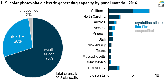 graph of U.S. solar photovoltaic electric generating capacity by panel material, as explained in the article text