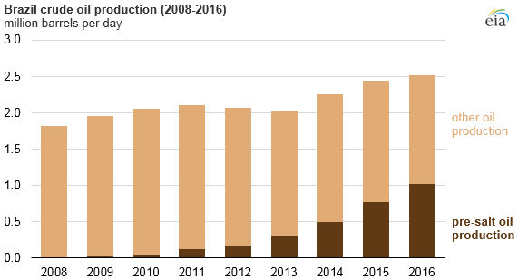 graph of Brazil crude oil production, as explained in the article text