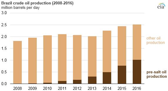 gráfico de la producción de petróleo crudo de Brasil, como se explica en el texto del artículo
