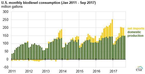 graph of U.S. monthly biodiesel production, as explained in the article text