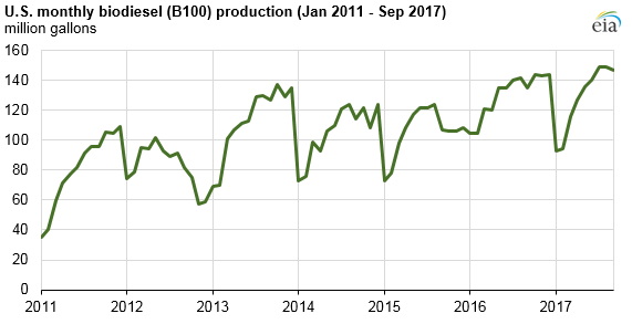 US biodiesel production still increasing despite expiration of tax credit