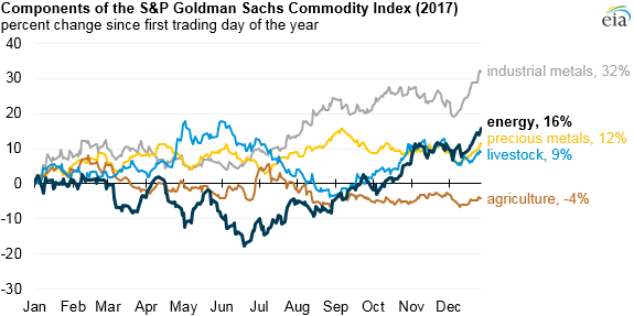 graph of components of the Goldman Sachs Commodity Index, as explained in the article text
