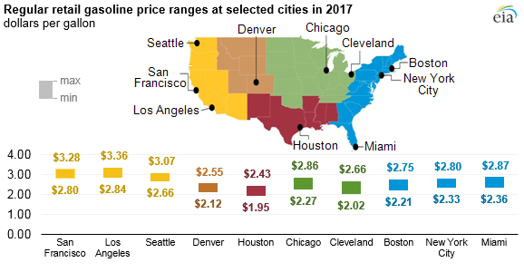 US gasoline prices higher in 2017