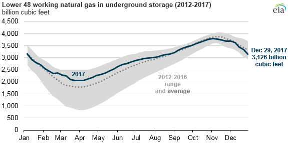 graph of working natural gas in underground storage, as explained in the article text