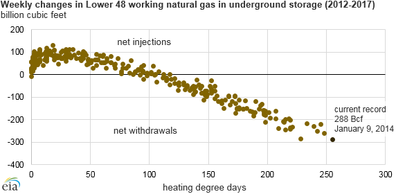graph of weekly natural gas storage withdrawals and heating degree days, as explained in the article text