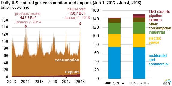 graph of daily natural gas consumption and exports, as explained in the article text