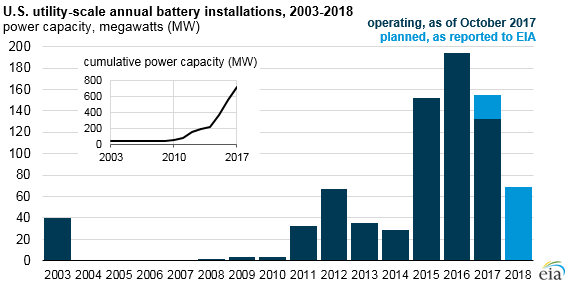 graph of U.S. utility-scale annual battery installations, as explained in the article text