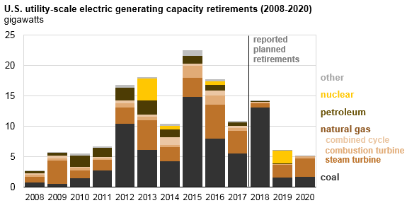 graph of U.S. utility-scale electric generating capacity retirements, as explained in the article text