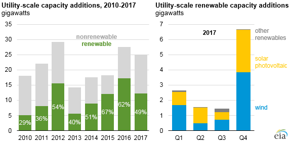 graph of utility-scale capacity additions and utility-scale renewable capacity additions, as explained in the article text