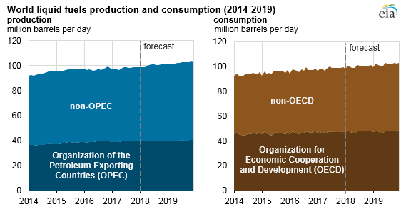 graph of world liquid fuels production and consumption, as explained in the article text