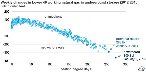 graph of weekly changes in natural gas in underground storage, as explained in the article text