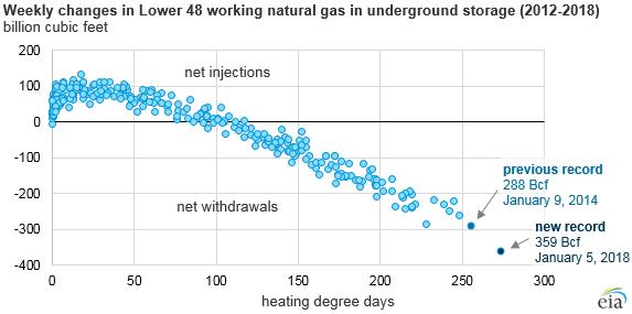 在最近的寒流中,美国从储存中取出了创纪录的天然气。