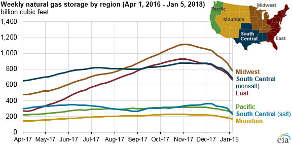 graph of natural gas in underground storage by region, as explained in the article text
