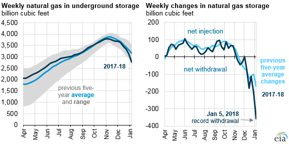 graph of natural gas in underground storage and changes in storage levels, as explained in the article text