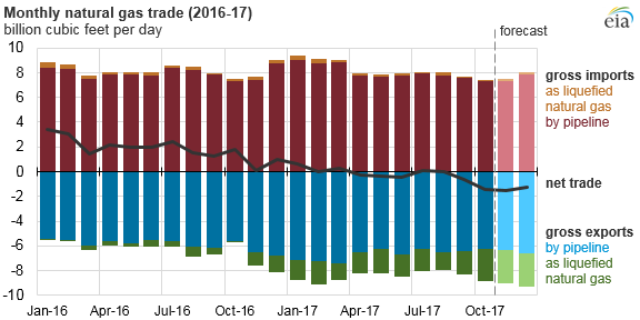 graph of monthly natural gas trade, as explained in the article text