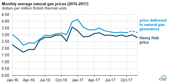 graph of monthly average natural gas prices, as explained in the article text