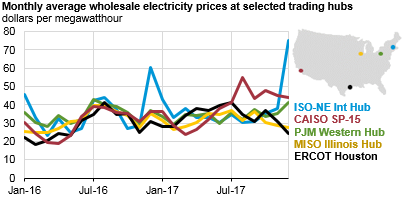 graph of monthly average wholesale electricity prices at selected trading hubs, as explained in the article text