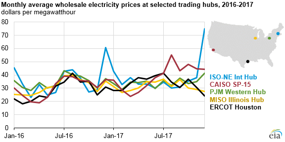 graph of monthly average wholesale electricity prices at major ISO trading hubs, as explained in the article text
