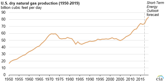 graph of U.S. dry natural gas production, as explained in the article text