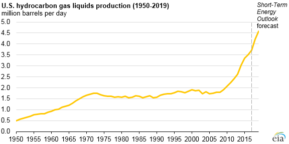 graph of U.S. hydrocarbon gas liquids production, as explained in the article text