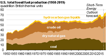 graph of U.S. total fossil fuel production, as explained in the article text