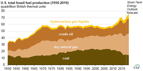 graph of U.S. fossil fuel production, as explained in the article text