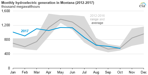 graph of monthly electricity generation in Montanan, as explained in the article text