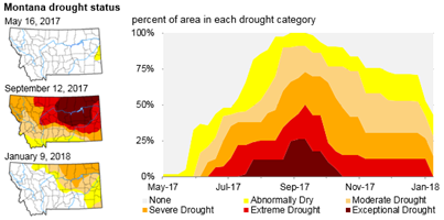 graph of montana weekly drought status, as explained in the article text