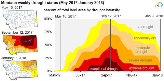 graph of Montana drought status, as explained in the article text