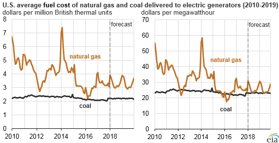 graph of U.S. average fuel cost of natural gas and coal delivered to electric generators, as explained in the article text