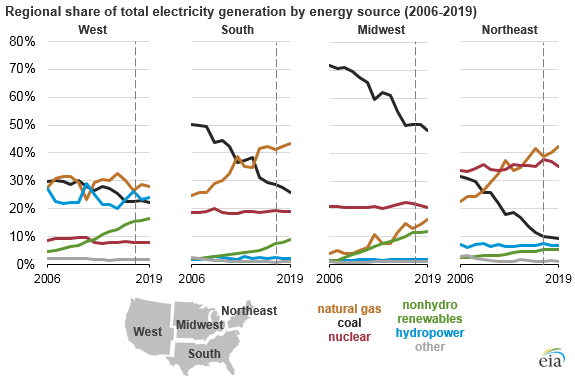 graph of regional share of total electricity by energy source, as explained in the article text