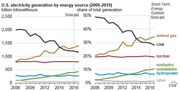 graph of U.S. electricity generation by energy source, as explained in the article text