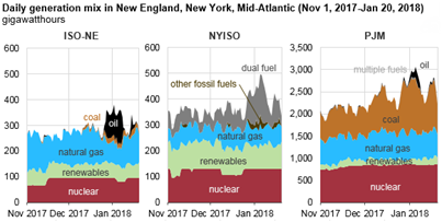graph of daily generation mix in New England, New York, Mid-Atlantic, as explained in the article text