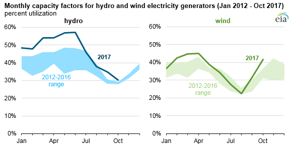 graph of monthly capacity factors for hydro and wind electricity generators, as explained in the article text