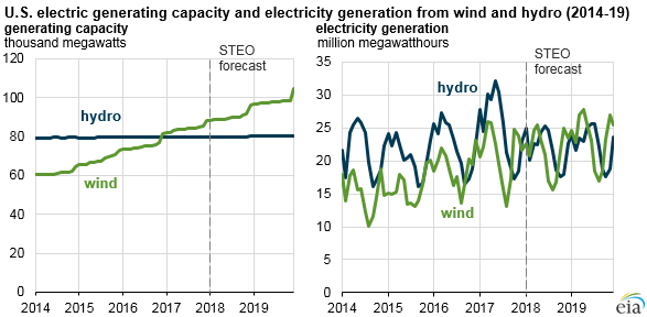 graph of U.S. electric generating capacity and electric generation from wind and hydro, as explained in the article text