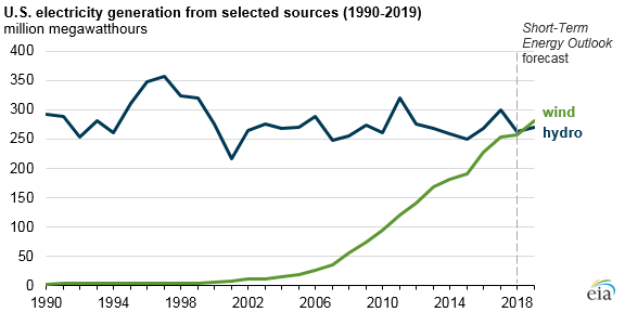 graph of U.S. electricity generation from selected sources, as explained in the article text