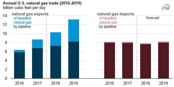 graph of annual U.S. natural gas trade, as explained in the article text