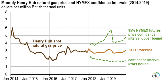 Eia expects 2018 and 2019 natural gas prices to remain relatively