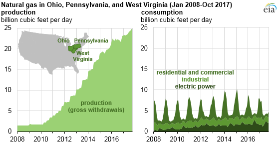 graph of natural gas in Ohio, Pennsylvania, and West Virginia, as explained in the article text