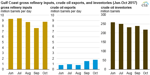 graph of U.S. monthly crude oil exports, as explained in the article text