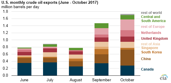 graph of Gulf coast gross refinery inputs, crude oil exports, and inventories, as explained in the article text