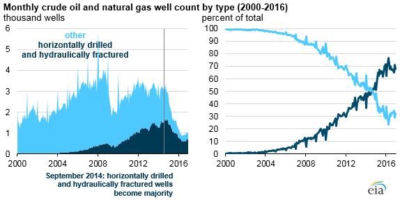 monthly crude oil and natural gas well count, as explained in the article text
