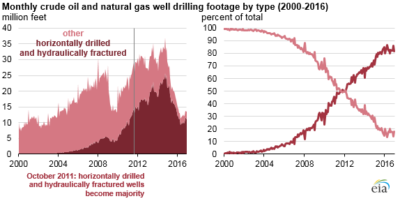Hydraulically fractured horizontal wells account for most new oil and natural gas wells thumbnail