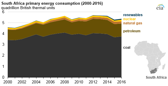 graph of South Africa primary energy consumption, as explained in the article text