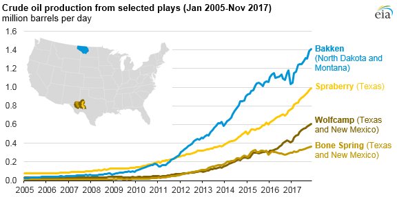 crude oil production from selected plays, as explained in the article text