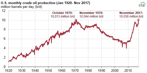 U.S. monthly crude oil production, as explained in the article text
