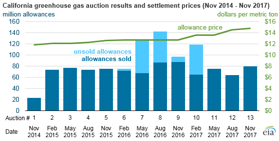 California greenhouse gas auction results and settlement prices, as explained in the article text