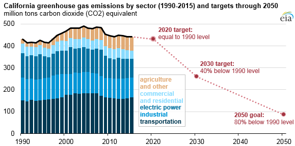 graph of California greenhouse gas emissions by sector, as explained in the article text