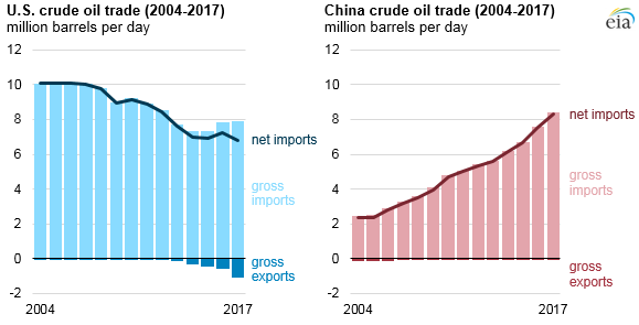 China surpassed the United States as the world's largest crude oil