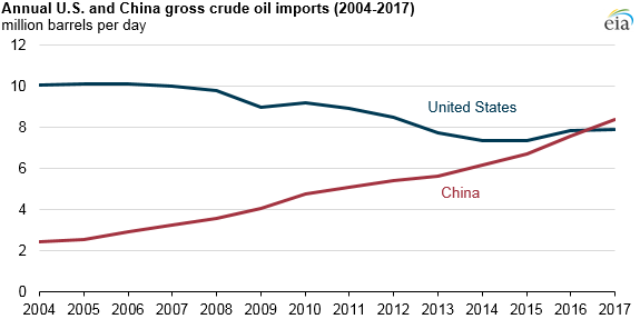 annual U.S. and China gross crude oil imports, as explained in the article text